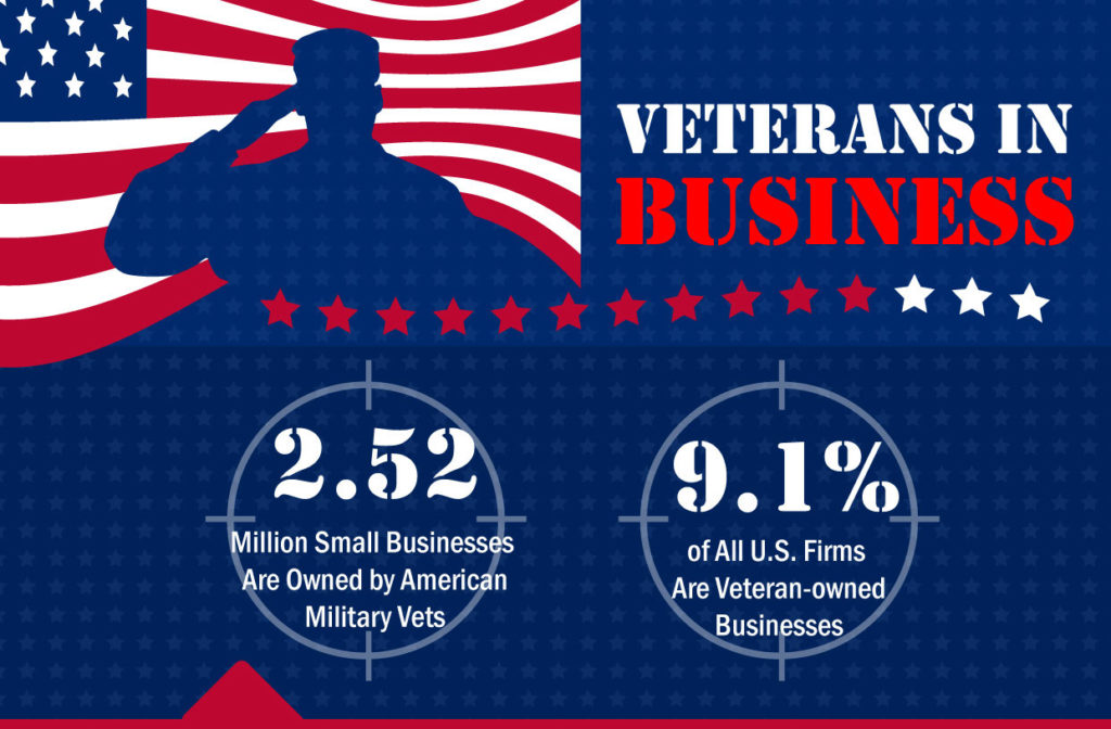veterans-in-business-infographic-cover